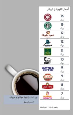 مقارنة أسعار القهوة